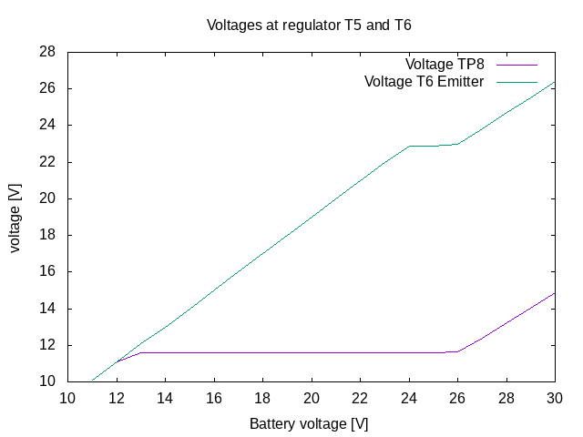 2020-04-08_voltage_at_linear_regulators